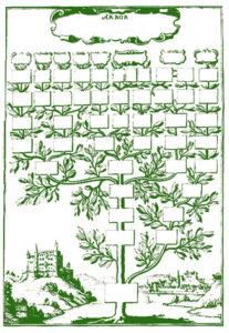 Generado a partir de: JOHANNES GANS: Arboretum logicum… descendentes a Rudolpho I imperator (Köln, 1639). Public domain, vía Wikimedia Commons